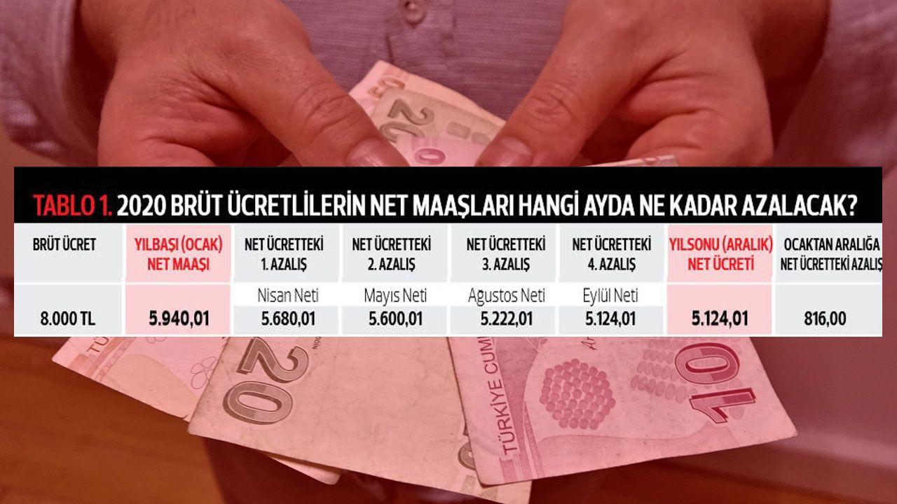 2020'de kim, ne kadar net maaş alacak? - Sayfa:1