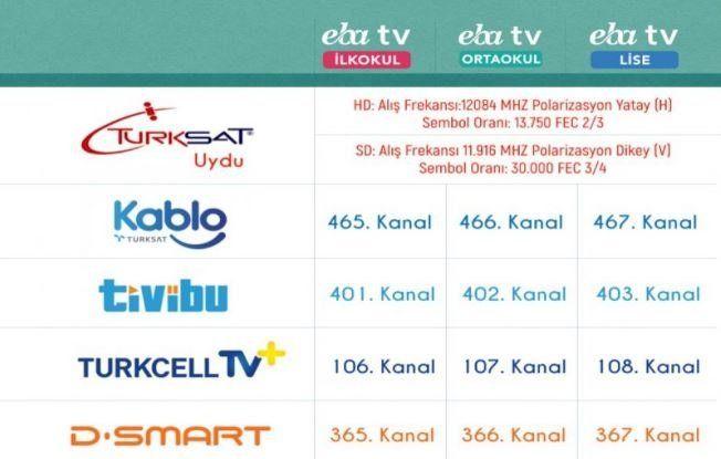 EBA TV ders programı yayınlandı! İşte, EBA TV uydu frekans bilgileri... - Sayfa:2