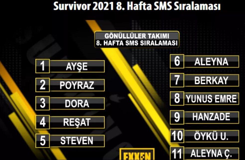 Survivor 2021 bu hafta kim elendi? SMS oylamasında sürpriz sonuç! - Sayfa:4