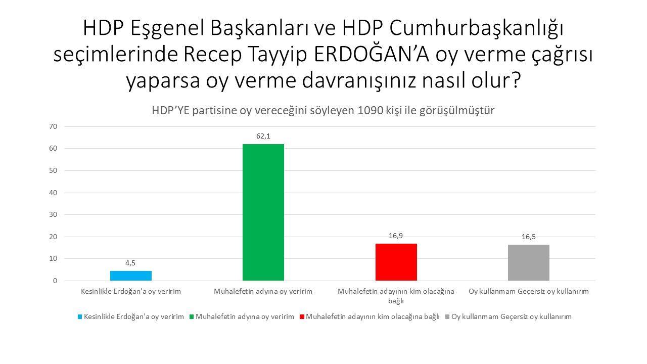 Son ankette dikkat çeken soru: İttifak dışında kalan partilerin seçmeni hangi adaya oy verecek? - Sayfa:3
