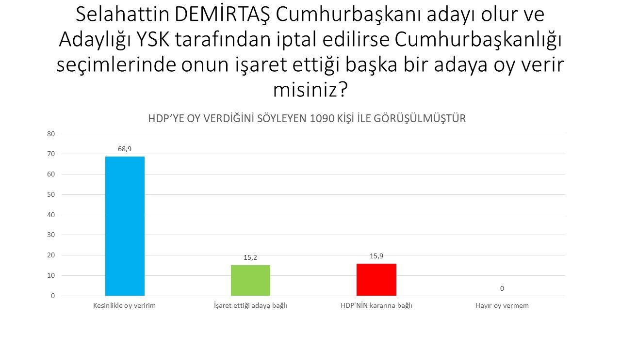 Son ankette dikkat çeken soru: İttifak dışında kalan partilerin seçmeni hangi adaya oy verecek? - Sayfa:4