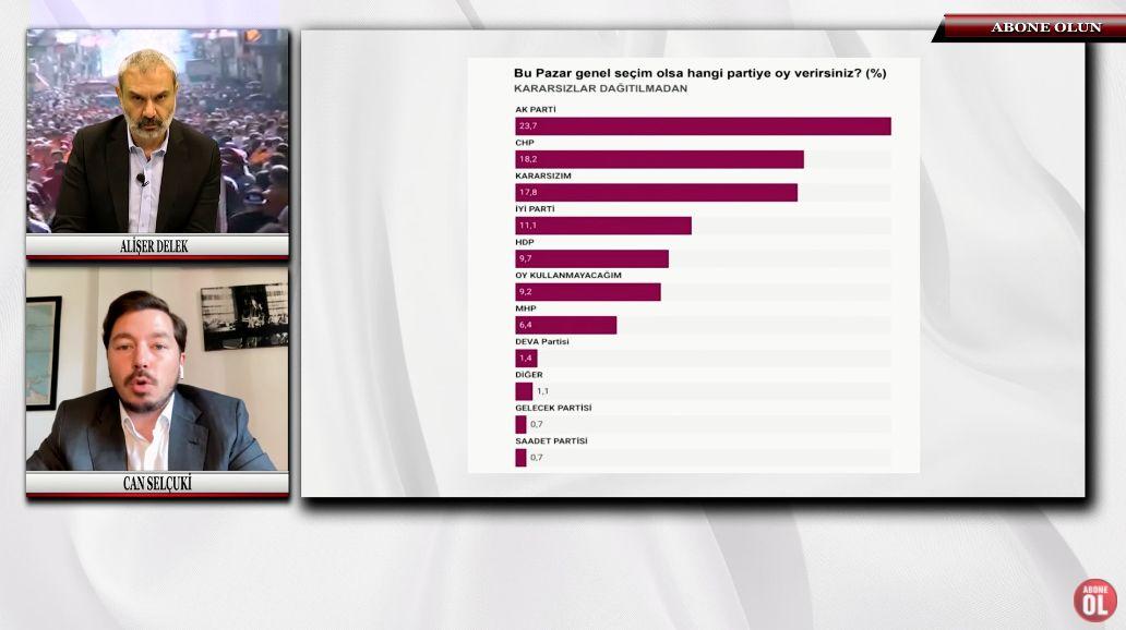 Son anket Sözcü TV'de açıklandı! Son ankette sürpriz sonuçlar! AK Parti'nin oyu ilk kez bu kadar düştü... - Sayfa:2