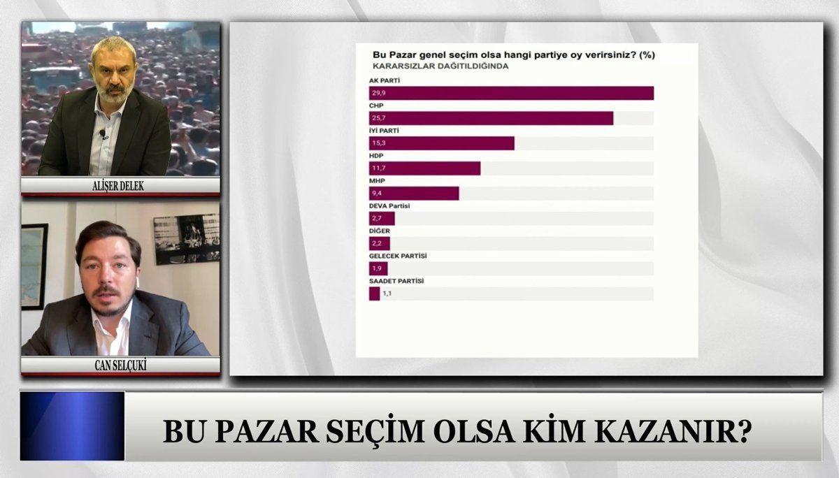 Son anket Sözcü TV'de açıklandı! Son ankette sürpriz sonuçlar! AK Parti'nin oyu ilk kez bu kadar düştü... - Sayfa:3